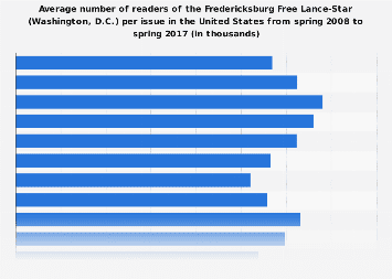 Readers of the Fredericksburg Free Lance-Star (WS) per issue (Sunday edition) in the U.S. 2017