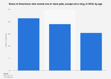 Pet ownership in the United States in 2017