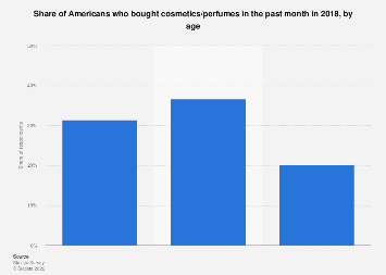 People who bought cosmetics/perfumes in the U.S. 2017