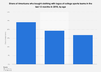 Americans who bought clothing with logos of college sports teams 2018, by age