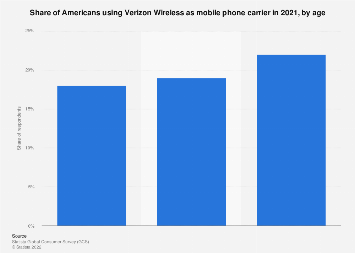 Smartphone users with Verizon Wireless as mobile phone carrier in the U.S. in 2018