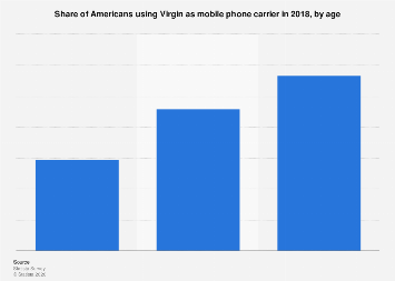 Cell phone owners using Virgin as mobile phone carrier in the U.S. 2018, by age