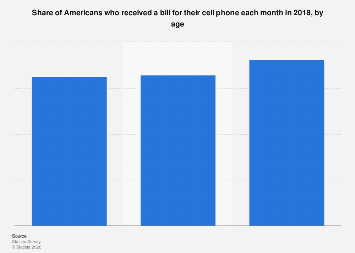 Cell phone users who received a bill each month in the U.S. 2018, by age