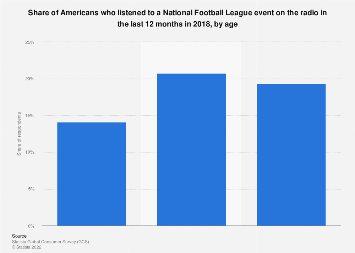 Share of Americans listening to a National Football League event 2018, by age