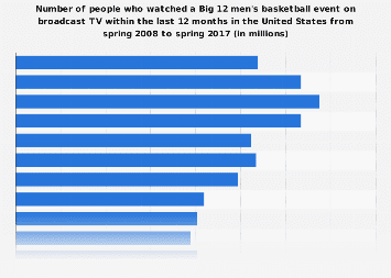 People who watch Big 12 men's basketball events on broadcast TV in the U.S. 2017