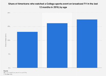 Share of Americans who watch College sports events on broadcast TV 2018, by age