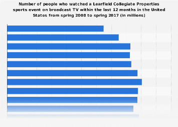 People who watch Learfield Collegiate Properties sports events in the U.S. on broadcast TV, 2017