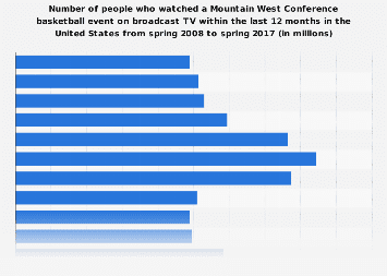 People who watch Mountain West Conference basketball events in the U.S. on broadcast TV, 2017