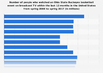 Number of viewers (on broadcast TV) of an OSU Buckeyes basketball event in the U.S. 2017