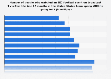 Viewers (on broadcast TV) of an SEC football event in the U.S. 2017