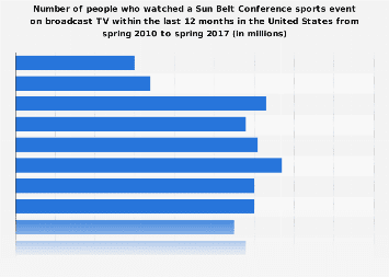 Viewers (on broadcast TV) of a Sun Belt Conference sports event in the U.S. 2017