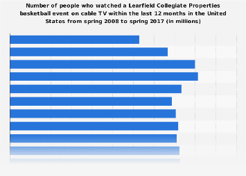 Viewers (on cable TV) of a Learfield Collegiate Properties basketball in the U.S. 2017