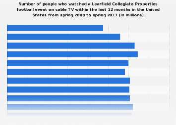 Viewers (on cable TV) of Learfield Collegiate Properties football in the U.S. 2017