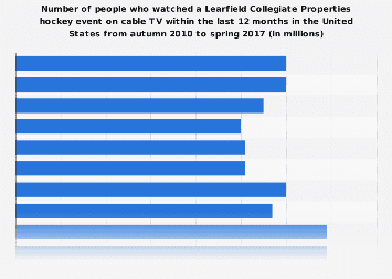 Viewers (on cable TV) of a Learfield Collegiate Properties hockey event in the U.S. 2017