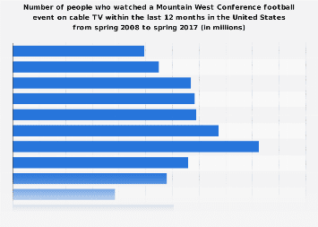 Viewers (on cable TV) of a Mountain West Conference football event in the U.S. 2017