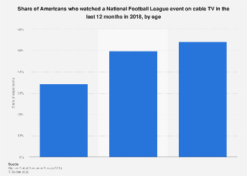 Viewers of a National Football League game in the U.S. 2017