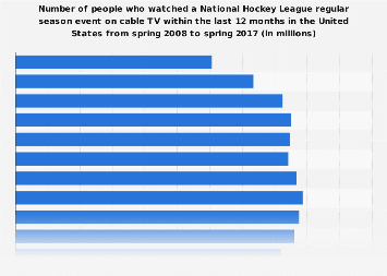 Viewers (on cable TV) of a National Hockey League regular season event in the U.S. 2017