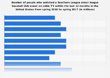 Viewers (on cable TV) of a Southern League minor league baseball (AA) event 2017