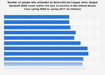 International League minor league baseball (AAA) event attendance in the U.S. 2017