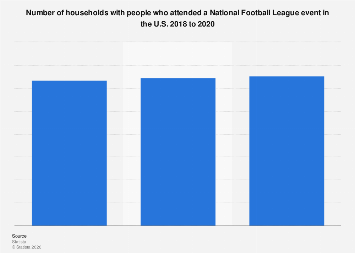 Number of people who attended a National Football League event in the U.S. 2017