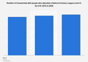 Number of people who attended a National Hockey League event in the U.S. 2017