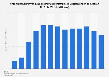 Käufer von E-Books in Deutschland bis 2017