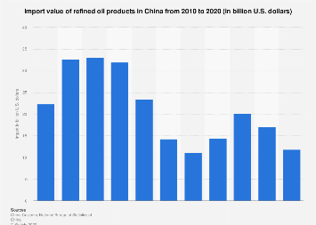 Import value of refined oil products in China 2009-2016