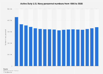 Active Duty U.S. Navy personnel numbers from 1995 to 2016