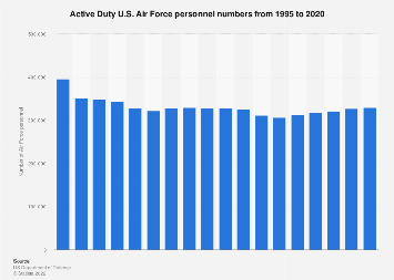 Active duty U.S. Air Force personnel numbers from 1995 to 2017