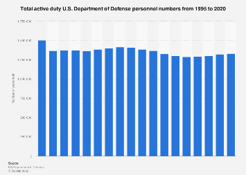 Active duty U.S. Department of Defense personnel numbers from 1995 to 2016