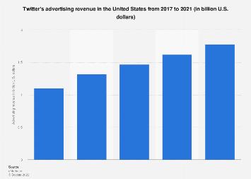 U.S. Twitter advertising revenue 2017-2021