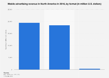 Mobile advertising revenue in North America 2016, by format