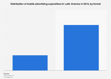Mobile advertising expenditure in Latin America 2016, by format