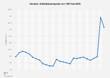Arbeitslosenquote in der Ukraine bis 2018