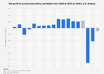 Net profit of airlines worldwide 2006-2020