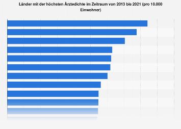 Länder mit der höchsten Ärztedichte weltweit 2013