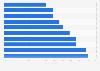 Länder mit dem niedrigsten Alphabetisierungsrate unter Erwachsenen 2012