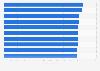 EM-Spiele mit den höchsten TV-Quoten in Deutschland bis 2016