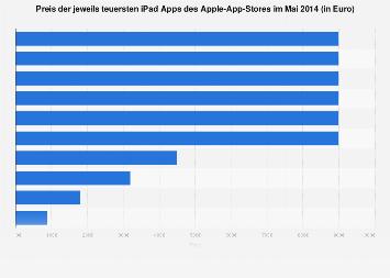 Die teuersten iPhone-Apps weltweit im Jahr 2014