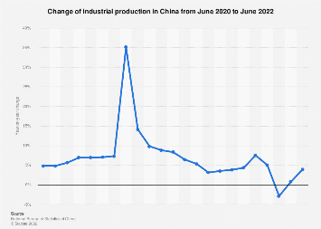 China: change in industrial production September 2019