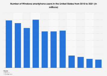 Windows Phone smartphone users in the United States 2010-2021