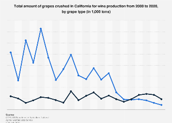 Amount of grapes crushed in California for wine production by grape type 2000-2017