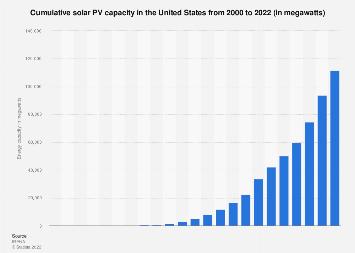 U.S. renewable energy: cumulative solar PV capacity through 2016
