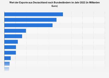 Wert der Exporte aus Deutschland nach Bundesländern 2016