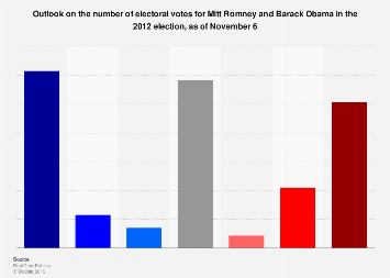 Outlook on electoral votes for Mitt Romney vs. Barack Obama 2012