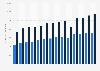 Im- und Export von Süßwaren nach bzw. aus Deutschland bis 2017