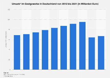 Umsatz im deutschen Gastgewerbe bis 2017
