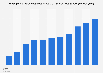 Gross profit of Haier Electronics Group 2017