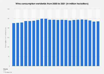 Global wine consumption 2000-2018