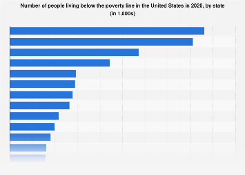 Number of people living below the poverty line in the U.S. 2017, by state